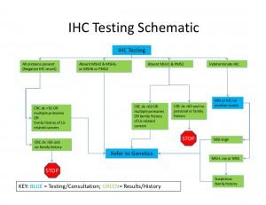 IHC flowchart